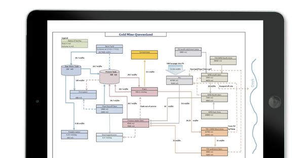 Water Management Flow Chart on Ipad