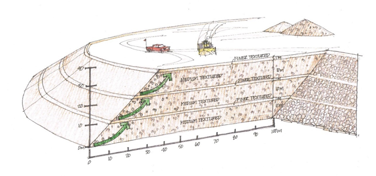 Mine Rock and Tailings Management 3 tiers illustration