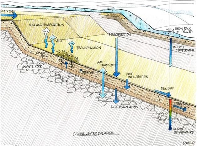 8 Success Factors to Consider When Designing Your Cover System During Mine Operations or at Closure 1